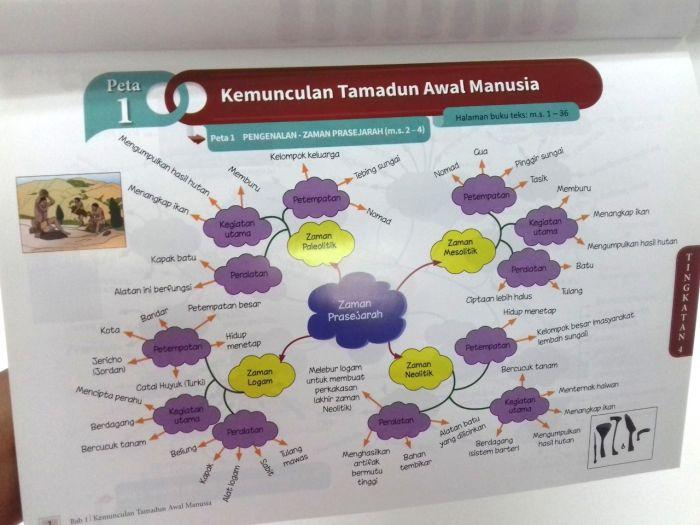 Peta Minda Genius Sejarah Tingkatan 4 5